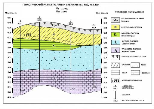 Для чого потрібен геологічний розріз?